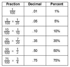 convert between percents fractions and decimals u2013 8 worksheets