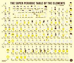 Show Me A Periodic Table Call Me Lithium Wired