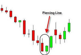 candlestick pattern piercing line candlestick pattern recognition software