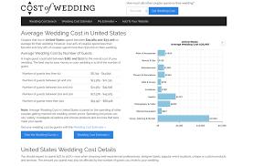 wedding costs wedding cost factors every should
