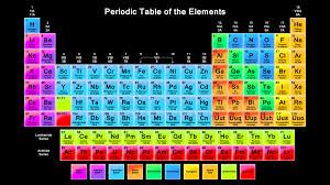 Development Of The Periodic Table Periodic Table Development Atomic History