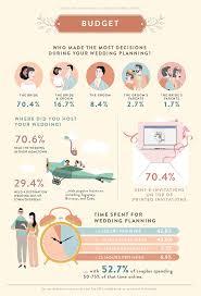2017 philippines wedding trends report by bridestory bridestory blog