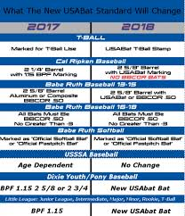 approved bats usabat bat changes 2018 to 2017 601x700 png