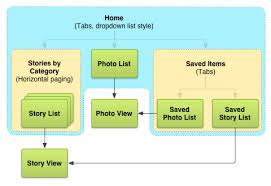 putting it all together wireframing the example app android