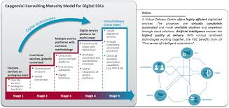 capgemini si e social level shared services delivery center