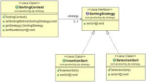 pattern design java strategy design pattern in java stacktips