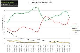 iphone vs android sales apple reportedly retakes u s smartphone sales lead from android