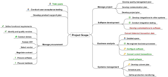 Map Testing Practice Use A Mind Map To Define Project Scope The Practicing It Project