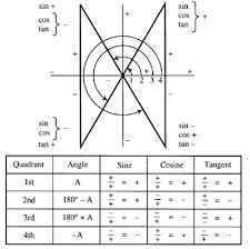 Table Of Trigonometric Values Trigonometric And Geometric Conversions Sin A B Sin A B