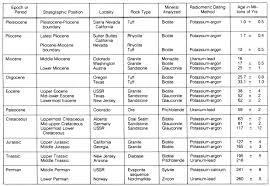 Geologic Time Scale Worksheet 02 Pun