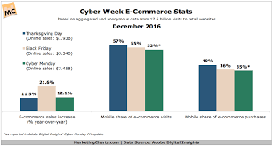 2016 data hub updated marketing charts