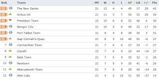 wales premier league table corbett sports welsh premier league five clubs in the race for 6th