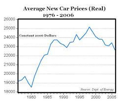 average price for a prices for cars keep going seeking alpha