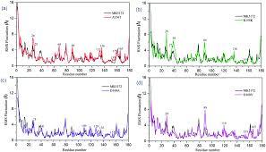 exploring resistance mechanisms of hcv ns3 4a protease mutations