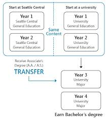 2 year degree how college transfer works seattle central international college
