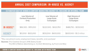 Estimated Cost Of Building A House Hiring A Content Marketing Agency Vs Building An In House Team