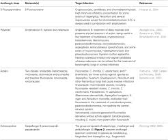 frontiers mycoses and antifungals reviewing the basis of a