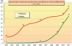 the world nuclear industry status report 2012 world nuclear