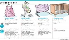 What Size Is A Baby Crib Mattress by Crib Co Sleeping Or Rocking Cradle Which Is The Safest Bedtime
