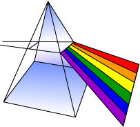 What Color Of Visible Light Has The Longest Wavelength The Electromagnetic Spectrum Radio Waves To Cosmic Rays