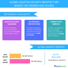 adaptive security architecture market to benefit from adoption of