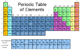 Periodic Table Abbreviations The Periodic Table Is Not A Crossword Puzzle U2013 Uncertain