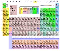 Isotope Periodic Table I Created An Improved Version Of The Periodic Table To Better