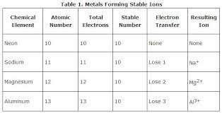 Atomic Structure And The Periodic Table Worksheet Answers by Ionic Bonds