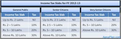 Estimate Income Tax 2015 by Income Tax Calculator For Fy 2012 13 Excel