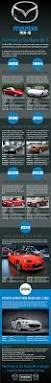 the mazda history of the mazda mx 5 infographic jennings