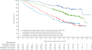 quality of life in patients with advanced renal cell carcinoma