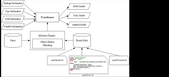android pattern matching transforming model oriented program into android source code based