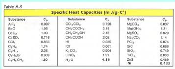 Specific Heat Table Ch 7