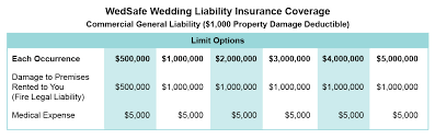 event insurance wedding liability insurance event liability host liquor
