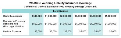 event insurance wedding liability insurance event liability host liquor