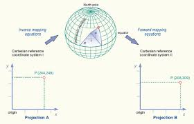 map using coordinates geometric aspects of mapping coordinate transformations