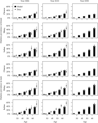 forecasting the burden of type 2 diabetes in singapore using a