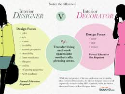 what is an interior decorator education needed to be an interior designer what is interior