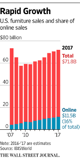How To Sell Home Decor Online Amazon Makes Major Push Into Furniture Wsj