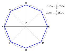 What Is The Sum Of Interior Angles Of A Octagon Octagon Wikipedia