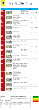test si e auto tcs test tcs su auto familiari poco spaziose per più seggiolini
