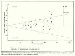 correction of myopia by implantation of a concave worst iris claw figure 4 core group deviation of achieved correction from calculated correction 12 months postoperatively