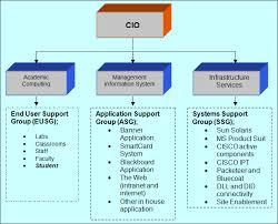 help desk organizational structure it strategy resources pmu prince mohammad bin fahd university