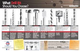 what drill bit should you choose canadian woodworking magazine