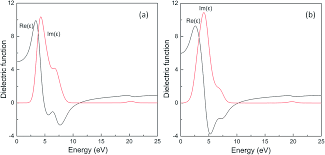first principle study for influence of an external electric field