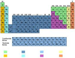 Basic Periodic Table Periodic Table Gaia 3d Solutions For Schools Colleges