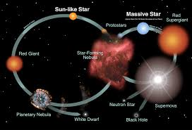 Example Of Introdu Stars Introduction