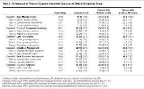 assessing financial capacity in patients with alzheimer disease