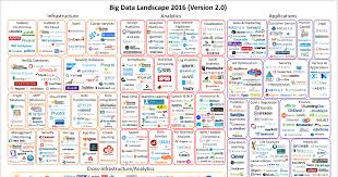 Big Data Landscape by Where Are You Implementing Your Big Data Algorithms