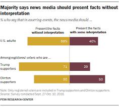 of u s adults say news media should not add interpretation